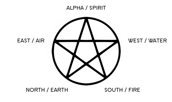pentacle_directional_and_elemental_correspondences_witching_out_2